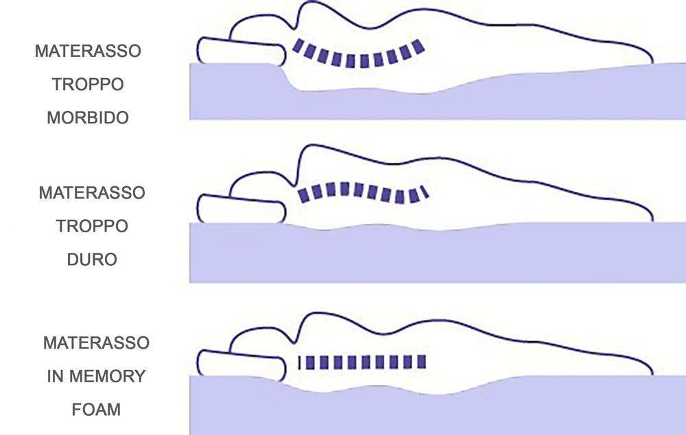 Risultati immagini per mal di schiena materasso rigido
